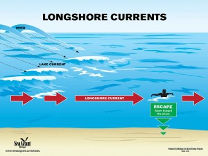0004 Longshore Currents
