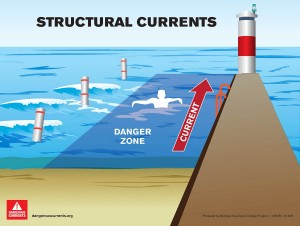 0005 Structural Current