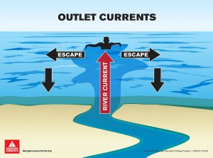 0012 Outlet Current