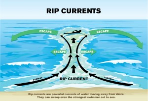 Rip-Current Sign